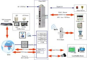 Industrial ADSL LTE 4G 3G Router - network examples