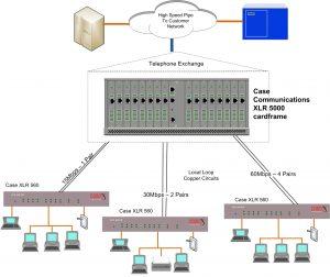 XLR 560 60 Mbps Business Broadband – Ethernet First Mile Local Loop Unbundling
