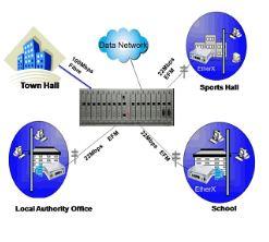 XLR5000 Ethernet Extender - Application Examples Mid Band Ethernet