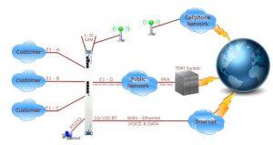 7495 IP PBX  multiple gateways