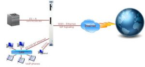 7495 4 x E1 / T1 Primary rate ISDN to IP