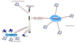7495  SIP Server