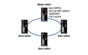 XRing Master Switch