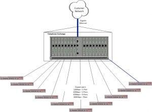 XLR 5000 Ethernet Extender DSLAM LLU Example