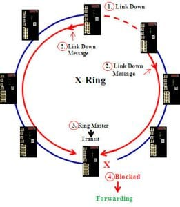 Diagram 2 - X-Ring Recovery After a Link